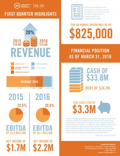 ISC Infographic